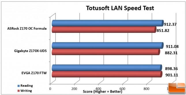 EVGA-Z170-FTW-Charts-LAN-SpeedTest