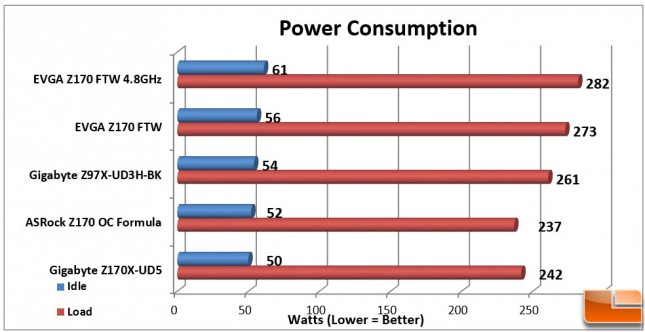 EVGA-Z170-FTW-Charts-Power