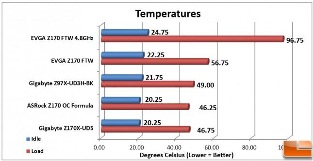 EVGA-Z170-FTW-Charts-Temps