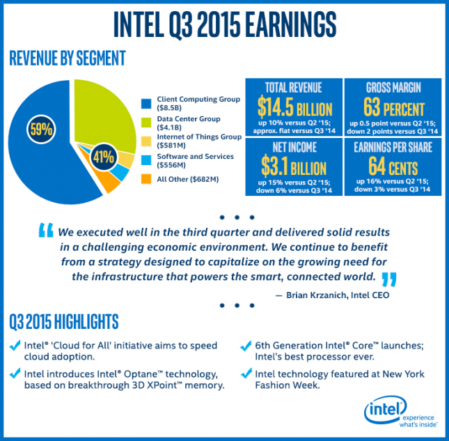 INTC Earnings Q3-2015