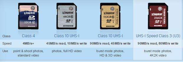 Kingston SD Card Classes