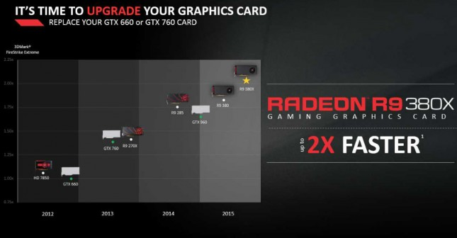 AMD Radeon R9 380X Placement