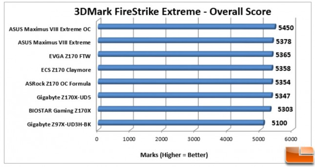 ASUS-Maximus-VIII-Extreme-Charts-3DMark-Overall