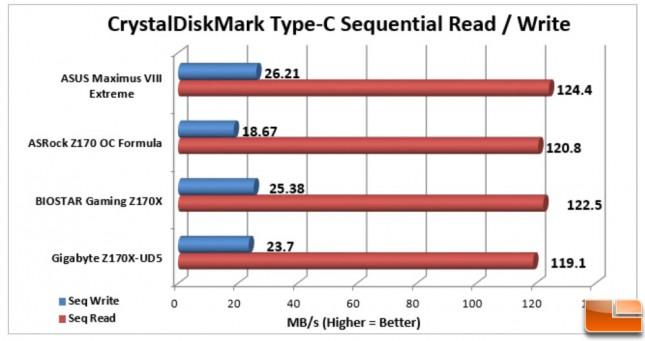 ASUS-Maximus-VIII-Extreme-Charts-CDM-TypeC