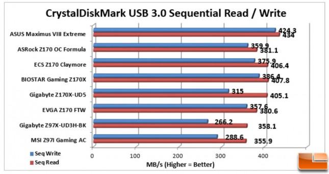 ASUS-Maximus-VIII-Extreme-Charts-CDM-USB-3