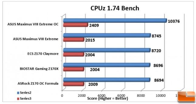 ASUS-Maximus-VIII-Extreme-Charts-CPUz-174