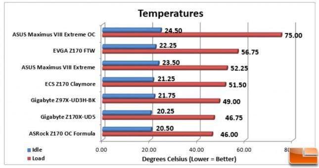 ASUS-Maximus-VIII-Extreme-Charts-Temperature