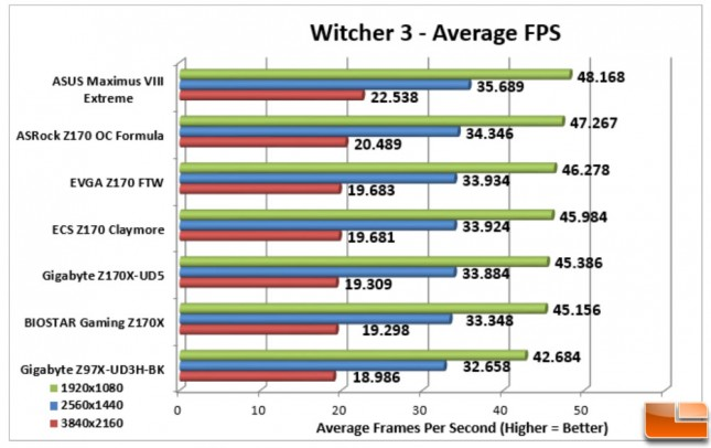 ASUS-Maximus-VIII-Extreme-Charts-Witcher-3