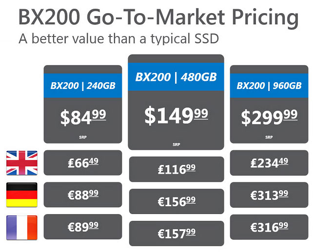 Crucial BX200 Pricing