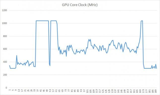 core-clock