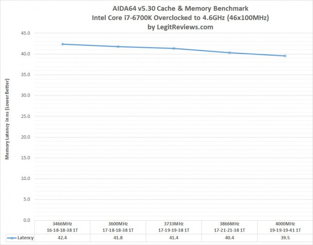 aida-latency-gskill