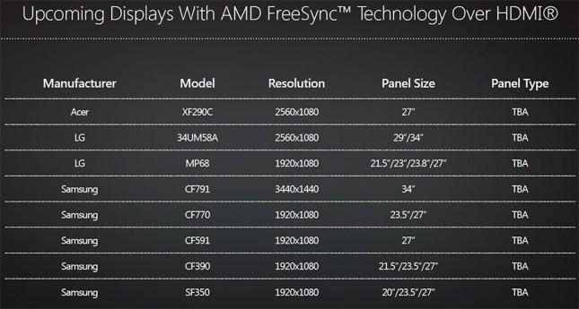 AMD FreeSync HDMI Monitor Support