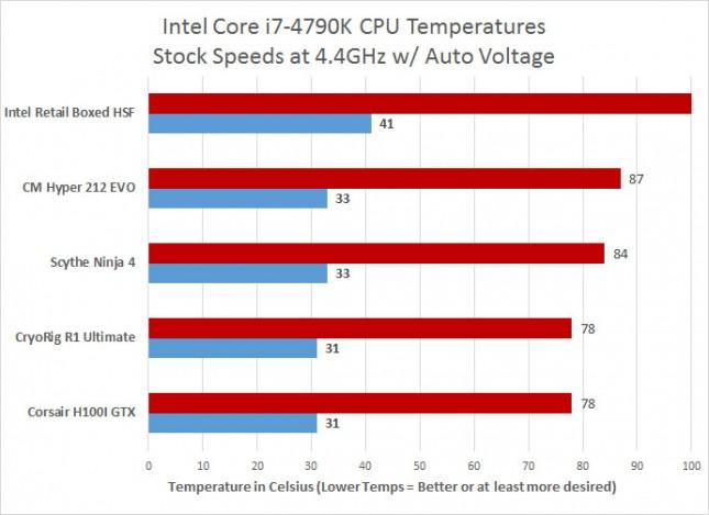 stock temperature results