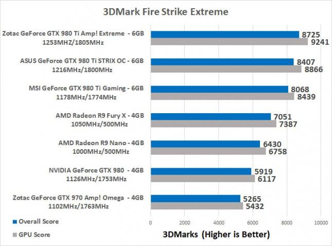 FireStrike Extreme NANO