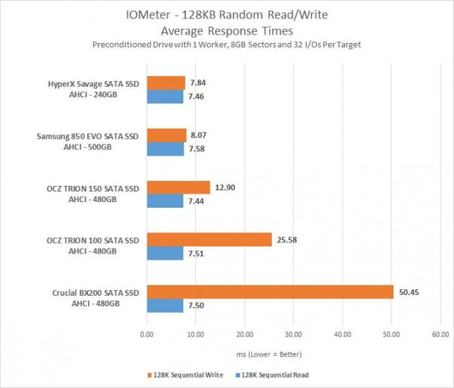 IOMeter 128kb Response Times