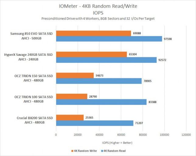 4kb-random-iops