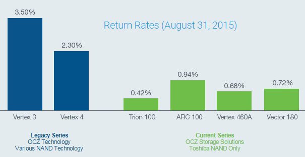 Trion 100 Return Rate