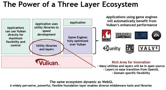Vulkan Game Engines