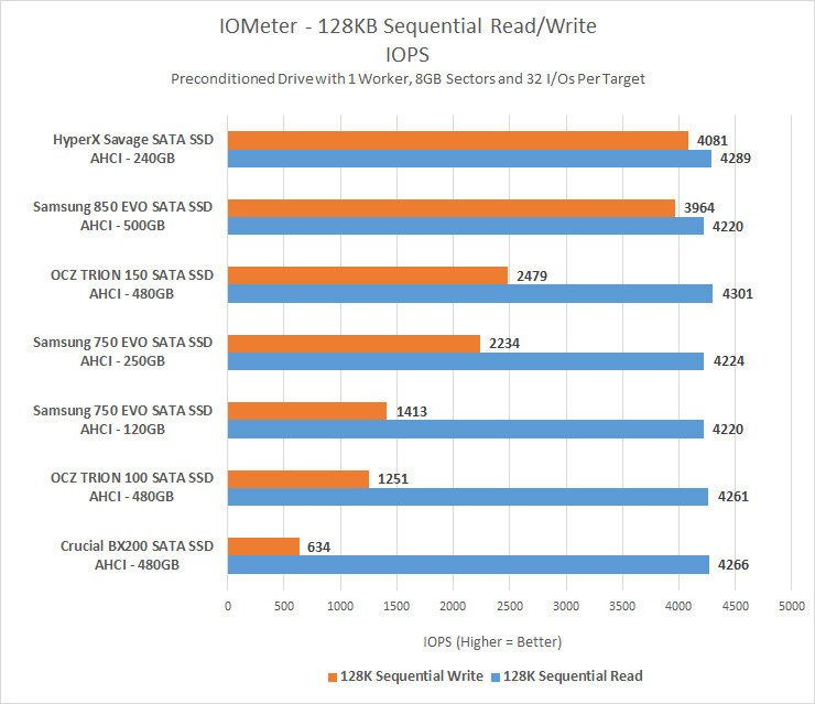 Samsung SSD 750 EVO 120GB and 250GB Review - Page 7 of 10