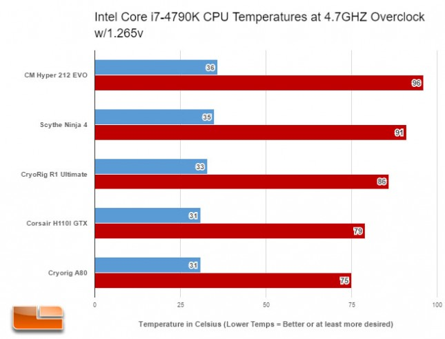 Cryorig A80 Prime 95 Overclocked Results
