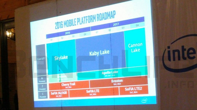 Intel Kaby Lake Mobile Roadmap