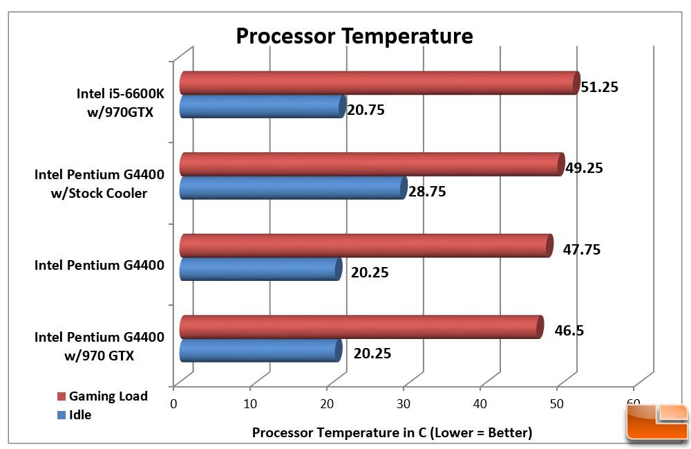 Intel Pentium G4400 Processor Review - Budget Skylake - Page