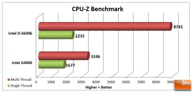 Intel Pentium G4400 CPU-Z