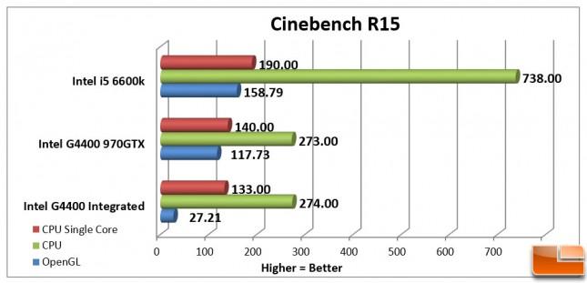 Intel Pentium G4400 CineBench R15