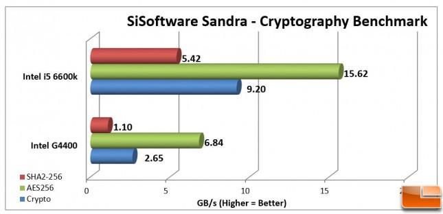 Intel Pentium G4400 Sandra