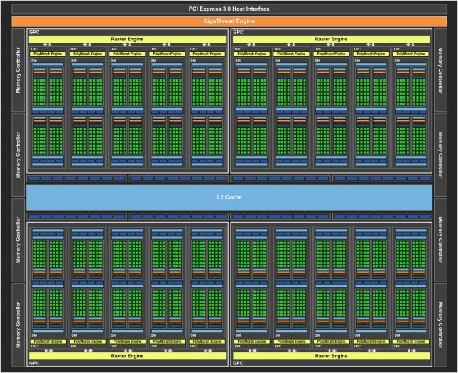 NVIDIA GeForce GTX 1080 Block Diagram
