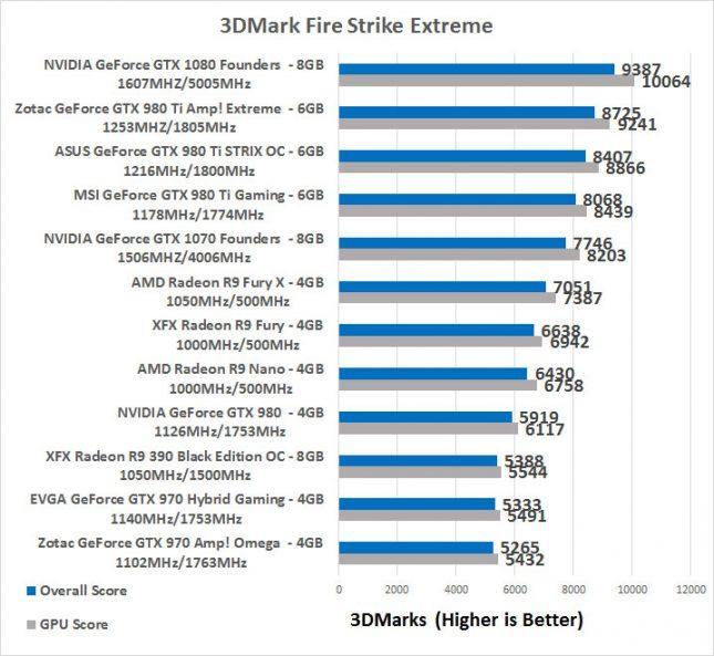 GeForce GTX 970 3DMark Fire Strike Extreme