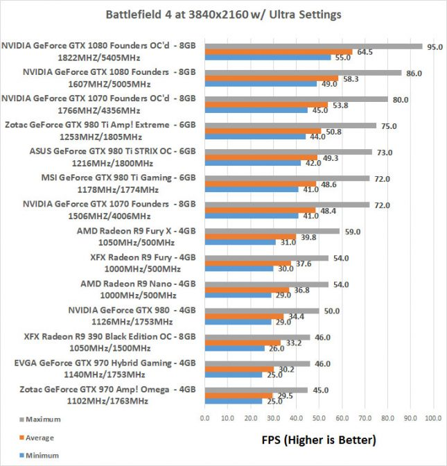 BF4 GeForce GTX 1070 Overclocked