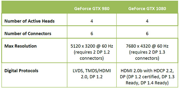 gtx1080-display-output