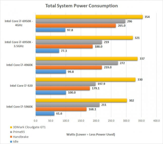 power-consumption-6950x
