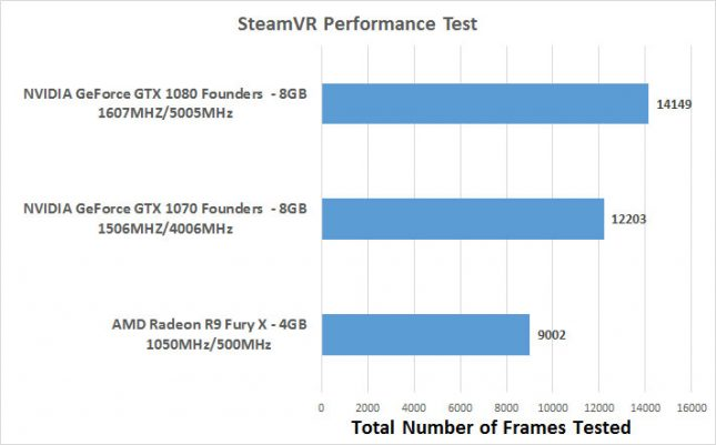 steamvr benchmark results