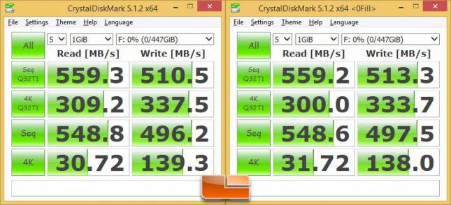 ADATA SP550 480GB CrystalDiskMark