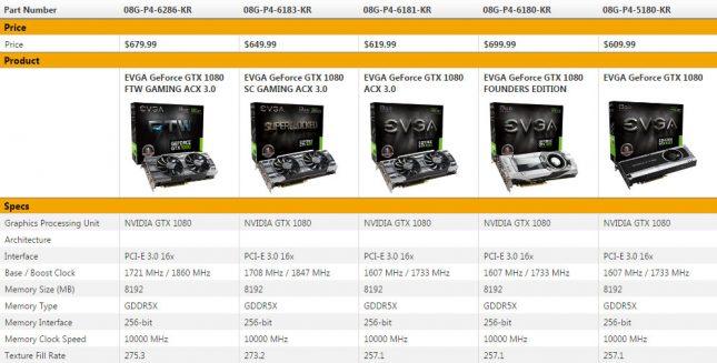 EVGA GeForce GTX 1080 Series