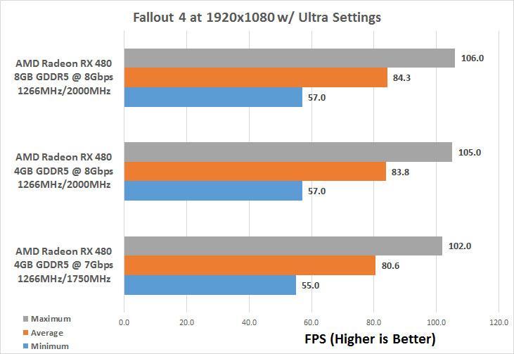 AMD Radeon RX 480 4GB versus Radeon RX 480 8GB - Page 4 of 6