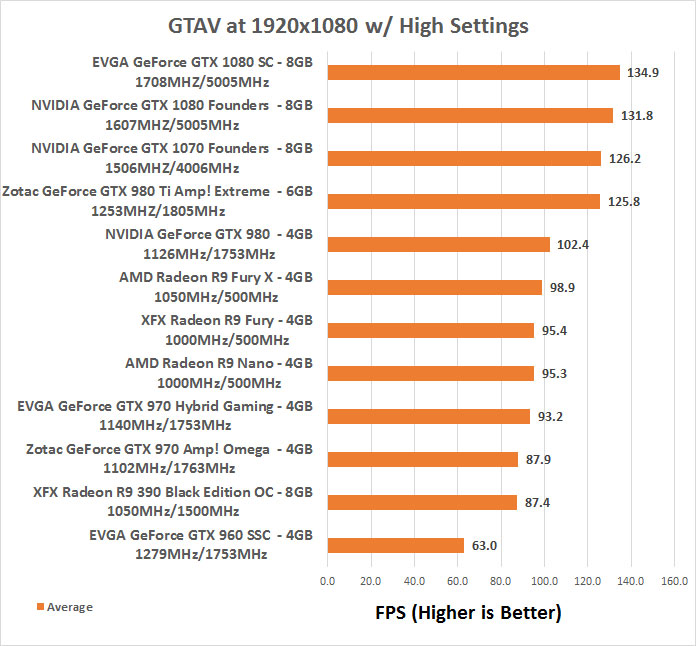 EVGA GeForce GTX 1080 SC Gaming ACX 3 0 Video Card Review