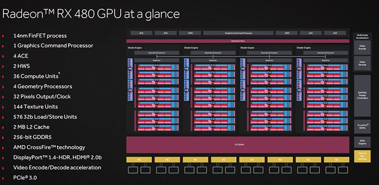 Amd Radeon Rx 480 Video Card Review Polaris Arrives Legit Reviewsamd Radeon Rx 480 Video Card Best Bang For The Buck Gpu