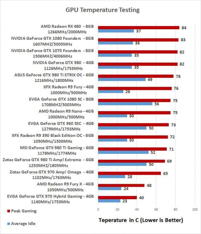 AMD Radeon RX 480 Temperature