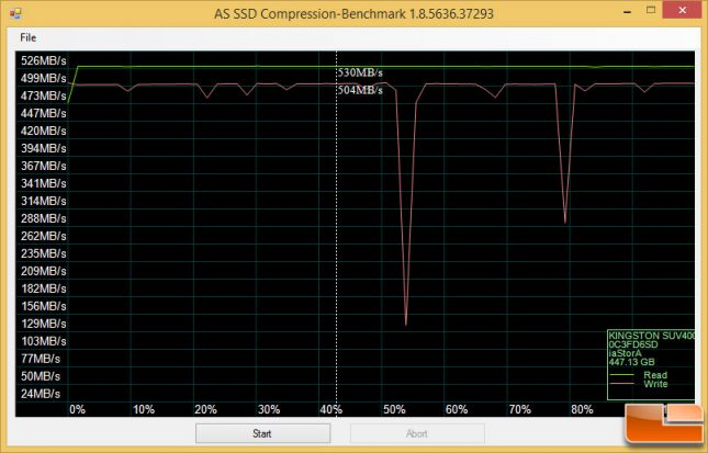 Kingston UV400 480GB ASSSD Compression Benchmark
