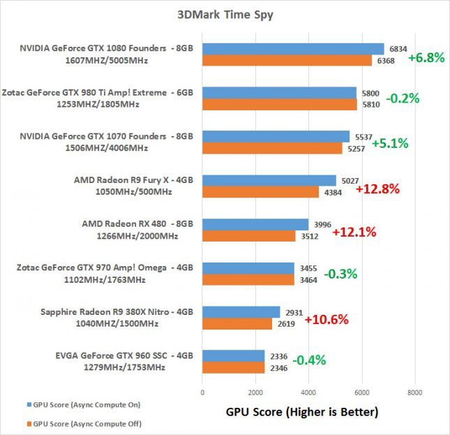 Time Spy Score Async Compute Benchmark