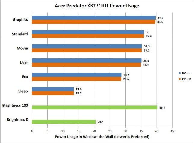 Acer Predator XB271HU - Power Usage