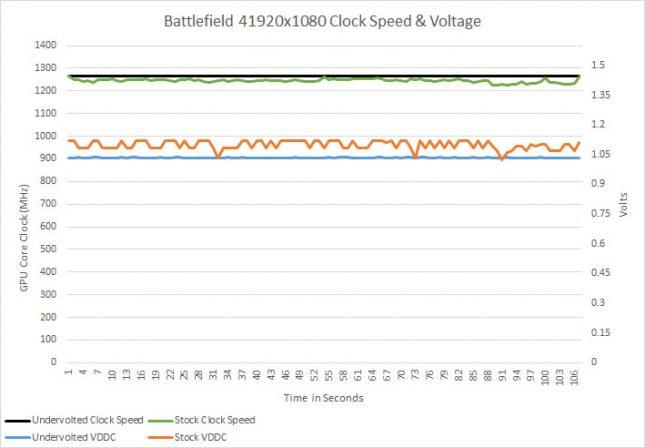 bf4-voltage