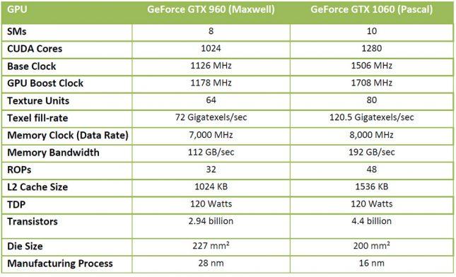 GTX 960 Versus GTX 1060