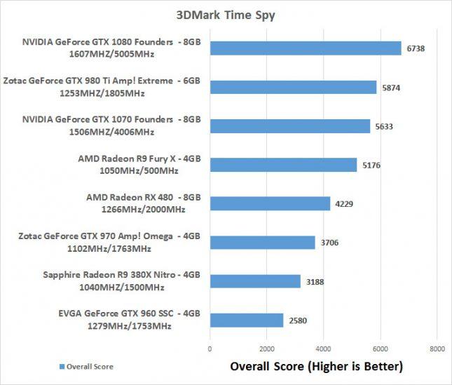 Time Spy Score