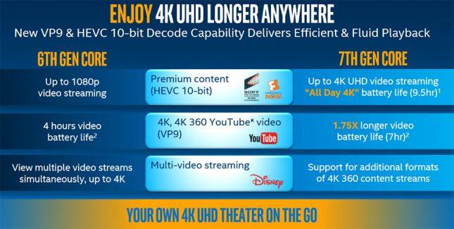 4K UDH Video Kaby Lake
