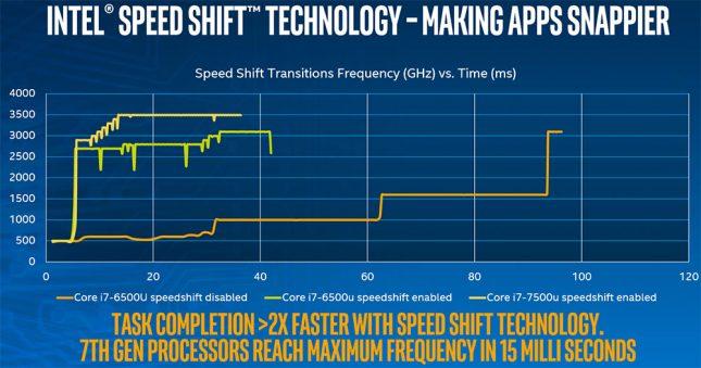 inte-speed-shift