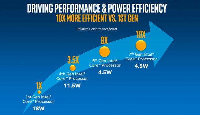 Intel Kaby Lake Power Efficiency